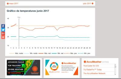 Gráfico de Temperatura en Cali-Colombia - Artículo de la Bitácora.. Com in-Genio Pensando en Verde; Planeta Azul