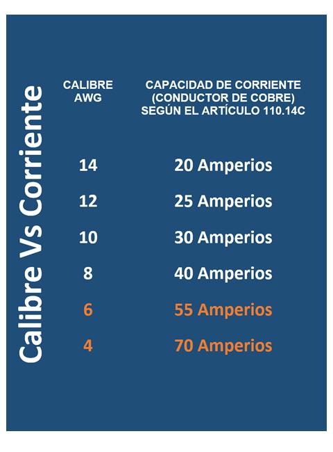 Tabla Calibre de Conductores Eléctricos Vs Corriente Eléctrica